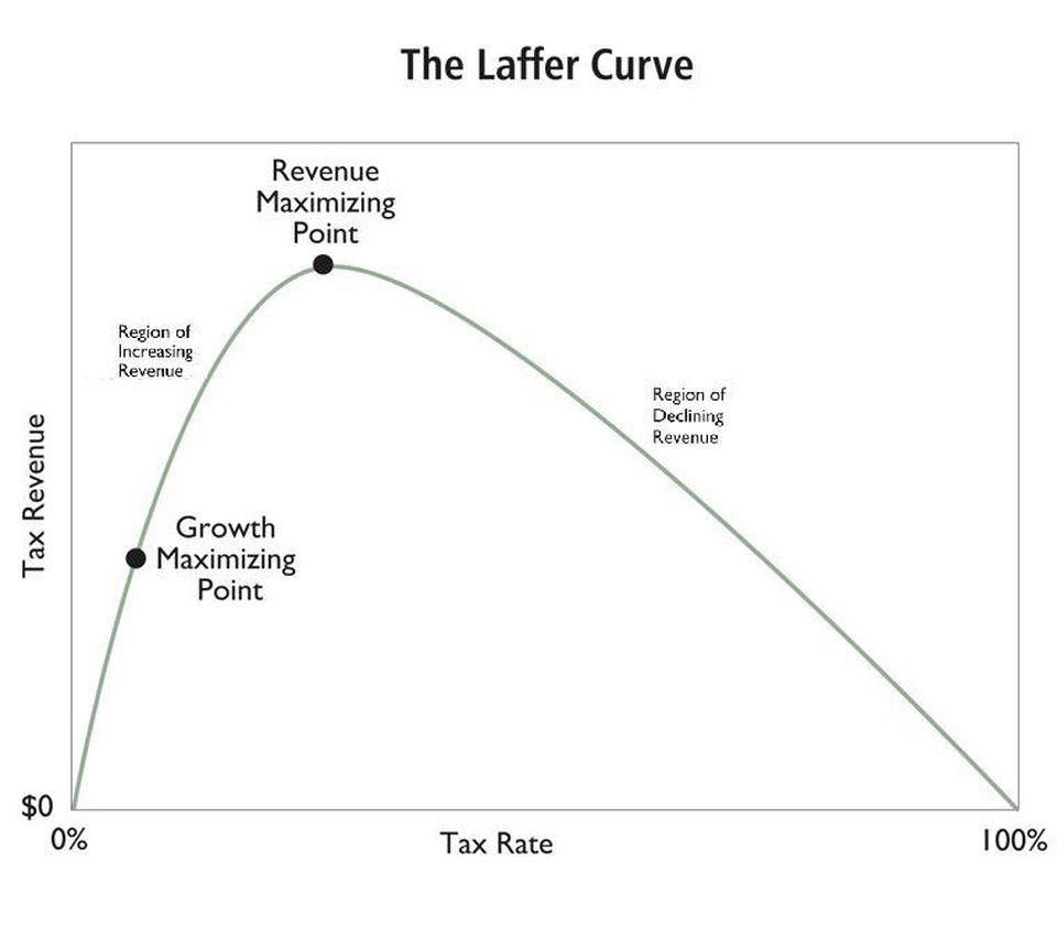https_%2F%2Fblogs-images.forbes.com%2Fdanielmitchell%2Ffiles%2F2012%2F04%2FLaffer-Curve.jpg